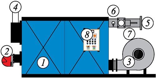 Принцип работы генератор горячего воздуха SIMUN