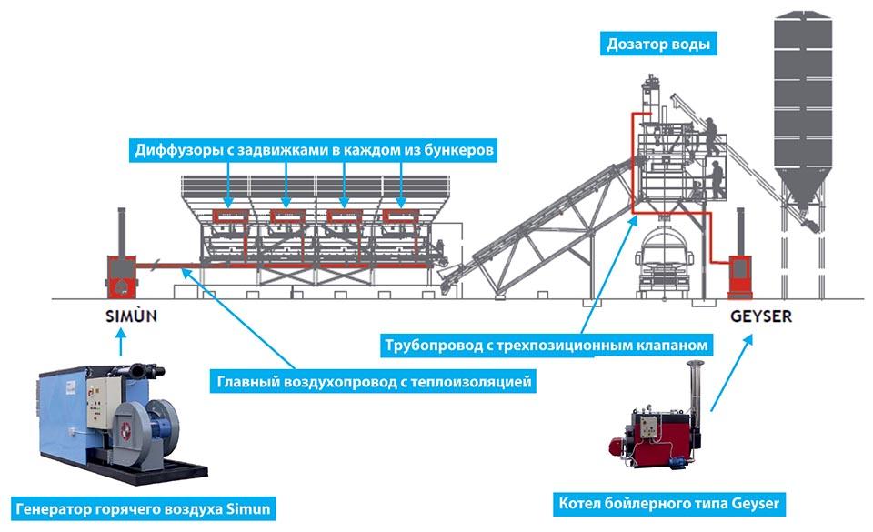 Simun и Geyser на бетоносмесительном заводе